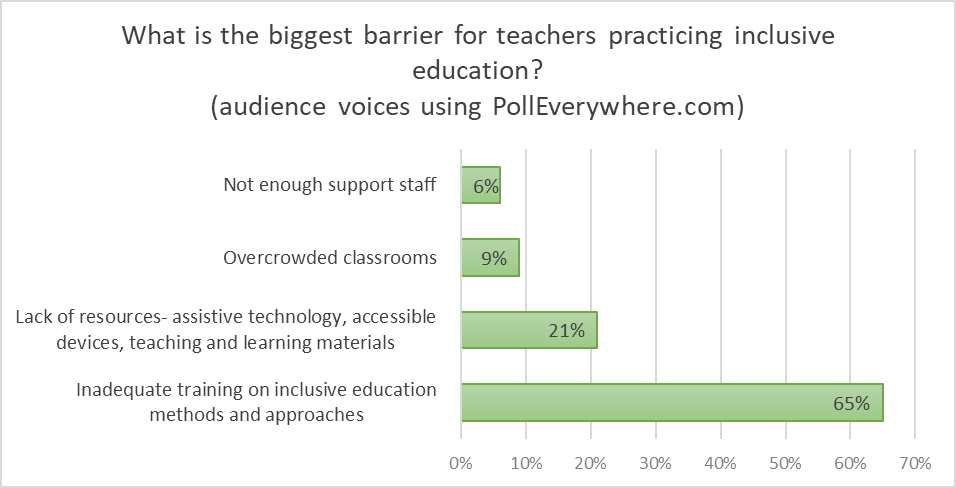 "This bar graph shows the answers given by the audience to the question: ""What is the biggest barrier for teachers practicing inclusive education? Answers are the following: not enough support staff 6%; overcrowded classrooms 9%; Lack of resources as assistive technology, accessible devices, teaching and learning materials 21%; inadequate training on inclusive education methods and approaches 65%."